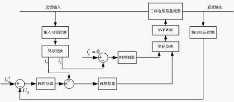 简述三相电压型pwm整流器控制方案