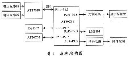 节能控制器的解决方案     该智能路灯节能系统主要由电量检测电路