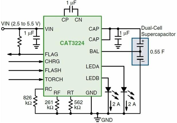 图3:业界首款单芯片4 A超级电容LED驱动器CAT3224应用电路图   CAT3224则是业界首款4 A单芯片超级电容LED驱动器(见图3),整合了双模1x/2x电荷泵,提供三项关键功能:精密的超级电容充电控制、电流放电至LED闪光的管理,以及为LED手电筒模式提供?流。这三种模式的工作电流能以3颗外部电阻来简易设定,能吸收达4 A的LED闪光脉波电流。超级电容技术的高峰值电流优势,结合CAT3224简单的并列逻辑接口。   其它新颖LED驱动/控制器   在低电压可携式装置应用方面,除了上述L