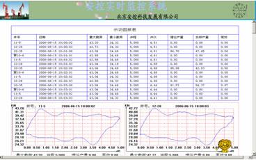 分析单井数据采集系统设计与应用
