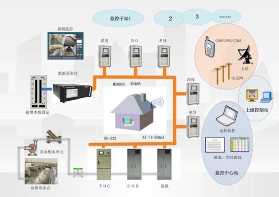 其它 分析rtu产品在环境监测领域中的设计与应用     内置web服务器