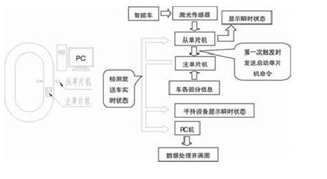 智能实时监测系统结构框图与流程图