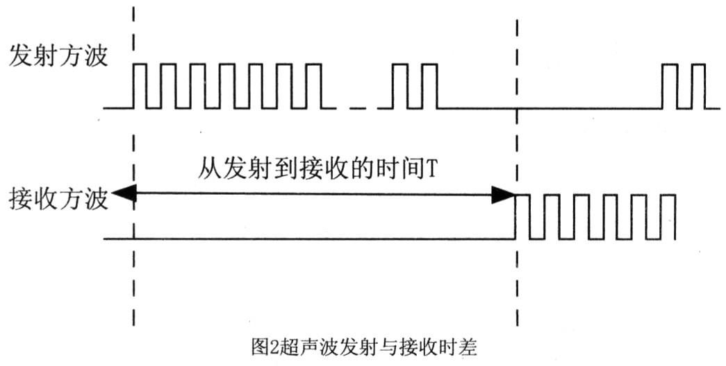 2 超声波信号的发射与接收电路