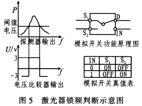 激光器锁频判断示意图
