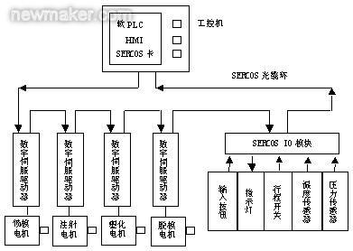 图2 控制系统结构示意图