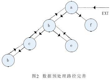 web使用挖掘中数据预处理算法的设计与实现