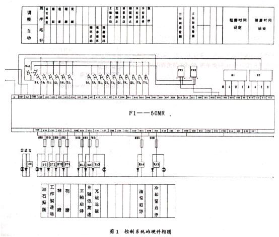 plc   3 控制系统的硬件设计   控制系统采用日本三菱公司生产的f1
