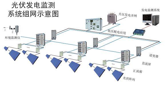 4.2 软件功能   实时监测太阳能电池板的电压、电流及其运行状况   防雷器状态、断路器状态采集与显示   实时监控逆变器工作状态,监测其故障信息   系统详细运行参数显示   故障记录及报警   具有电量累计、系统分析、历史记录功能   简单易用的参数设置功能 4.