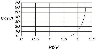 图1:LED的VF与IF 的关系-分析照明用LED驱动技术及应用