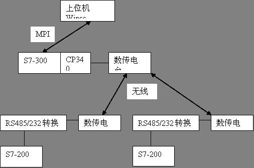 图2 通信结构图