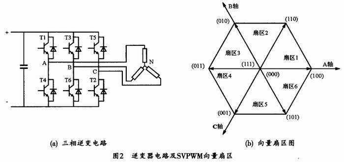 svpwm在永磁同步电机矢量控制系统的应用