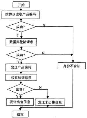 图3 读码器软件流程图