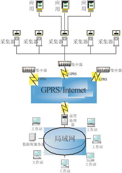 gprs在远程数据采集系统中的应用