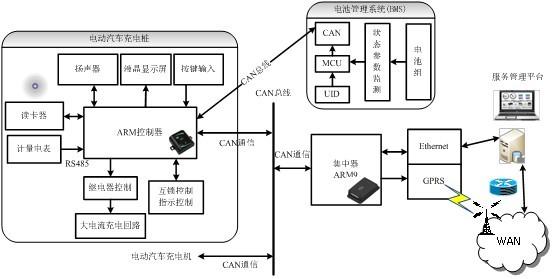 电动汽车充电桩的控制电路主要由嵌入式arm处理器完成,嵌入式处理