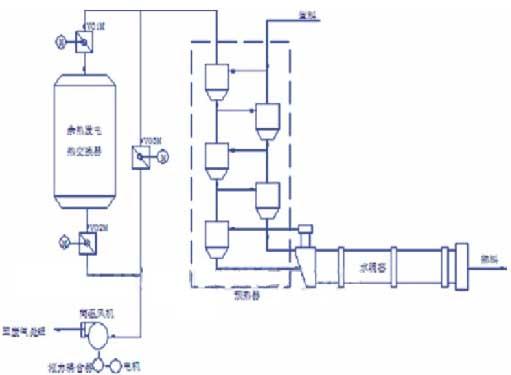 解析高压变频器在水泥旋窑风机中的应用