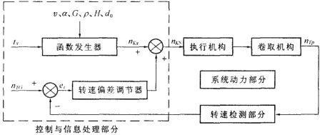 可采用结构框图如图2 所示的机电一体化控制方案.