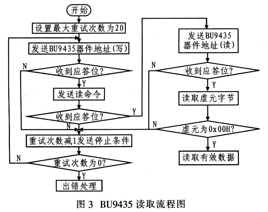 电路简单,只要系统提供i2c总线接口,就能方便地将该模块嵌入到系统中