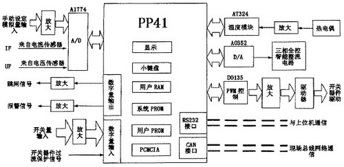 模糊控制程序流程图