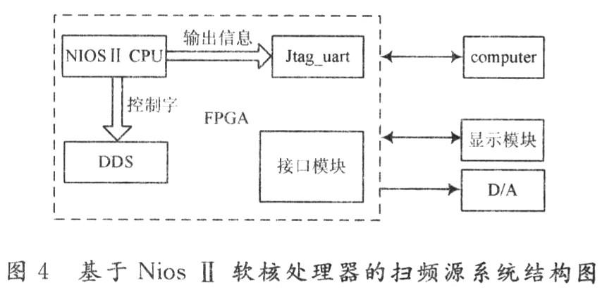 一块dds芯片中主要包括频率控制寄存器,高速相位累加器和正弦计算