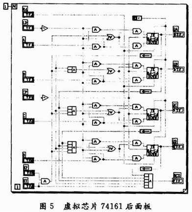 构建一个14进制计数器,实验后面板(虚拟逻辑图)如图7所示.