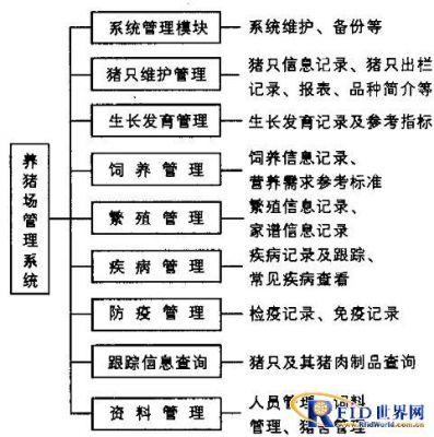 图4 基于rfid的养猪场管理信息系统
