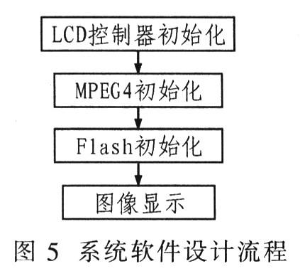 图5为系统软件设计流程图. 在使用nand型flash控制器之前,必须初始化.