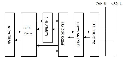 微控制器mega8,并串转换电路,独立can控制器sja1000,can总线驱动器tja
