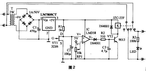 当拔插电源插头(指用电设备,见图1右侧部分)时,场效应管(Field Effect Transistor缩写(FET)简称场效应管。由多数载流子参与导电,也称为单极型晶体管。它属于电压控制型半导体器件)栅极G就会首先感应到人体的电信号,这时漏、源之间的电阻值增大,使V+>V-,运放输出端Vo由0变为1,VT2导通,继电器K立即吸合,两组动片均与常开点相连,而使常闭点连接的电源插座处于断电状态,电源指示灯LED熄灭。这样,即使人手触及到插头的金属部分也不会触电。C3作用为缓冲杂波干扰和积累一定的势垒
