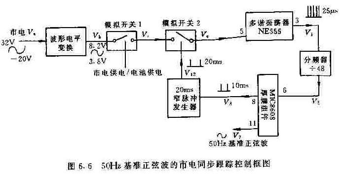 【图】50hz基准正弦波的市电同步跟踪控制框图电源