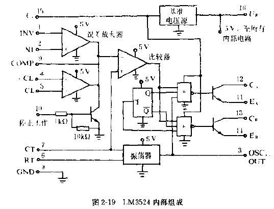 下面,分述各组成部分的功能:   (1)基准电压源(5V)。除作片内电源外,还能向外电路提供50mA电流。输入电压范围为8~40V(脚15),它的输出(脚16)随输入变化不大于30mV。因而,它提供了一个良好的基准电平。   (2)误差放大器(脚1和2为两个差动输人端),它的典型开环增益为80dB,输出阻抗约等于5M。在其输出端(脚9)附加一适当的RC网络,可以改善增益频率特性。直接向引脚9加一直流信号,就能迫使脉宽调制器产生指定的输出占空比,该级的共模输人电压范围为1.