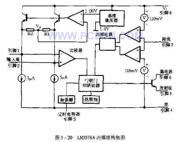 图3-20为LM3578A的内部结构框图,是由比较器,基准电源,振荡器及输出三极管、电流限制电路、过热保护电路等组成。比较器输入级的独特之处在于用户可以采用反相或同相输入,且两者皆含有1.0V基准电压。振荡器的频率范围为0.1HZ~100KHZ,其频率为8*10^-5/C1.输出三极管的开关电流可达750MA.