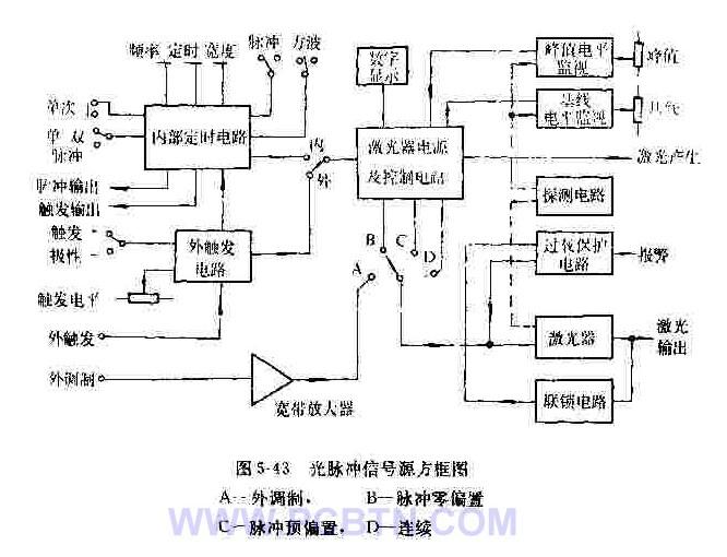 光脉冲信号源的方框图如图5-43所示。它由以下几部分组成:   (1)激光器驱动及控制电路;   (2)内部定时电路;   (3)外触发电路;   (4)外调制信号用的宽带放大器;   (5)数字显示单元;   (6)峰值功率电平监视电路;   (7)基线功率电平监视电路;   (8)光探测电路;   (9)过载保护电路;   (10)半导体激光器;   (11)联锁电路。   下面,较详细地介绍各部分电路的工作。   定时电路和激光器驱动电路是两部分最主要的电路。定时电路确定激光器什么时间接通或什