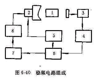 二极管平衡式鉴相器是常采用的电路之一.