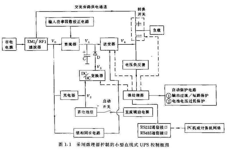 采用微处理器控制的小型在线式UPS控制框图