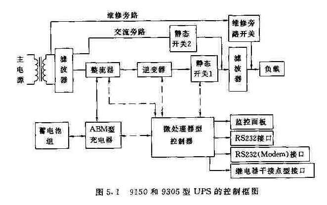 UPS电源的控制框图如图5.1所示。市电电源经输入隔离变压器或直接送到RFI滤波器进行射频波处理。这种UPS共有三条供电通道:   1 有市电电源RFI滤波器整流器逆变器静态开关1RFI滤波器形成的逆变器供电通道;   2 有市电电源RFI滤波器静态开关2RFI滤波器形成的交流旁路供电通道;   3 由市电电源维修旁路开关所形成的维修旁路供电通道。 来源: