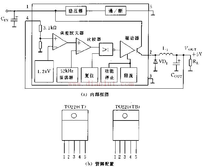 介绍LM2575芯片的内部框图和管脚配置电路