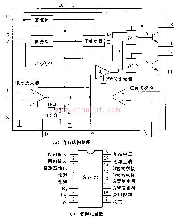 介绍SG3524芯片的内部结构框图与管脚配置图