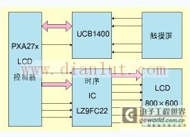 基于PXA27x的智能手机的LCD驱动电路设计
