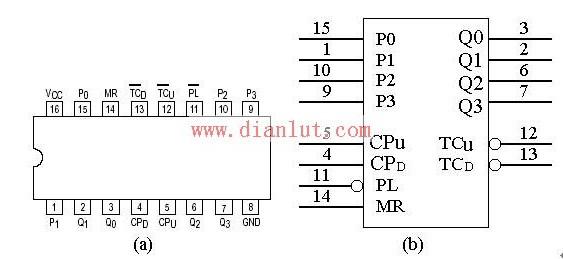 74LS192引脚管脚原理图