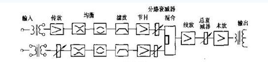 调音台信号流程图及扫频旋钮的作用
