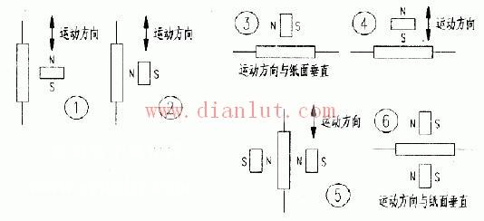 一般认为,干簧管周围的磁场强度(磁场强度是线圈安匝数的一个表征量,反映磁场的源强弱。磁感应强度则表示磁场源在特定环境下的效果。)达到或超过一定数值,其触点即吸合(闭合或开启),但实际情况并非完全如此,它吸合与否不仅与场强有关,还与两极所处的磁力线方向有关。例如像《供水监测》一文的图3(请见2003年第51期第十一版--编者注)中所绘的干簧管布置图中(三个干簧管由上向下竖直排列,三管并联),当磁铁从上向下接近上端管到移出下端管的过程中,两出线端仍可能出现3次或6次断路状况,改用长条铁磁亦不一定能改善其