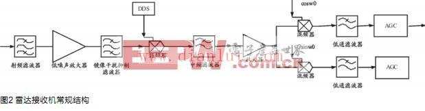 首页 电路图 基础电路 基于metrowerks公司的ads制作雷达接收机系统