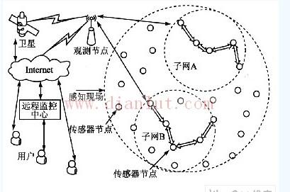 无线传感器网络低功耗分簇路由算法设计示意图