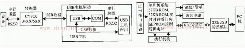 RS232接口转成USB接口通讯的设计与实现