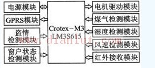 新型基于μC/OS-II的智能窗系统