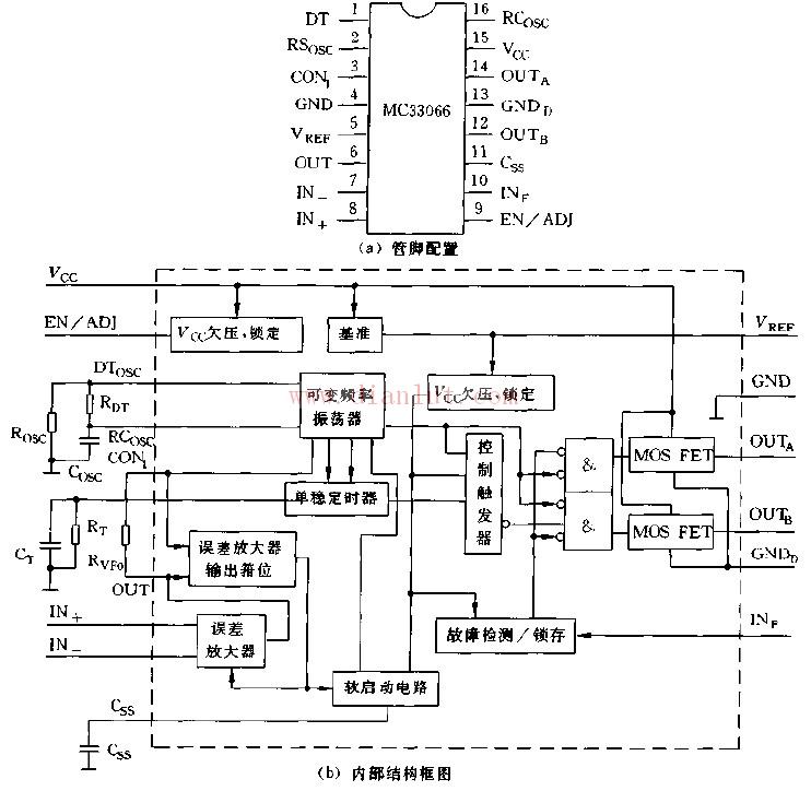 MC33066是一种高性能谐振型开关集成控制器,专用于可变频率的功率控制。   下图是MC33066管脚配置和内部结构框图,管脚功能如下:1脚(DT),死区时间;2脚(RSosc),振荡器时间常数;3脚(CON1),电流控制;4脚(GND),接地;5脚(Vref),基准电压;6脚(OUT),放大器输出;7脚(IN-)放大器反相输入;8脚(IN+),放大器同相输入;9脚(EN/ADJ),允许/调整;10脚(INf),故障检测输入;11脚(Css),软启动电容;12脚(OUTb),输出B;13脚(GNDd