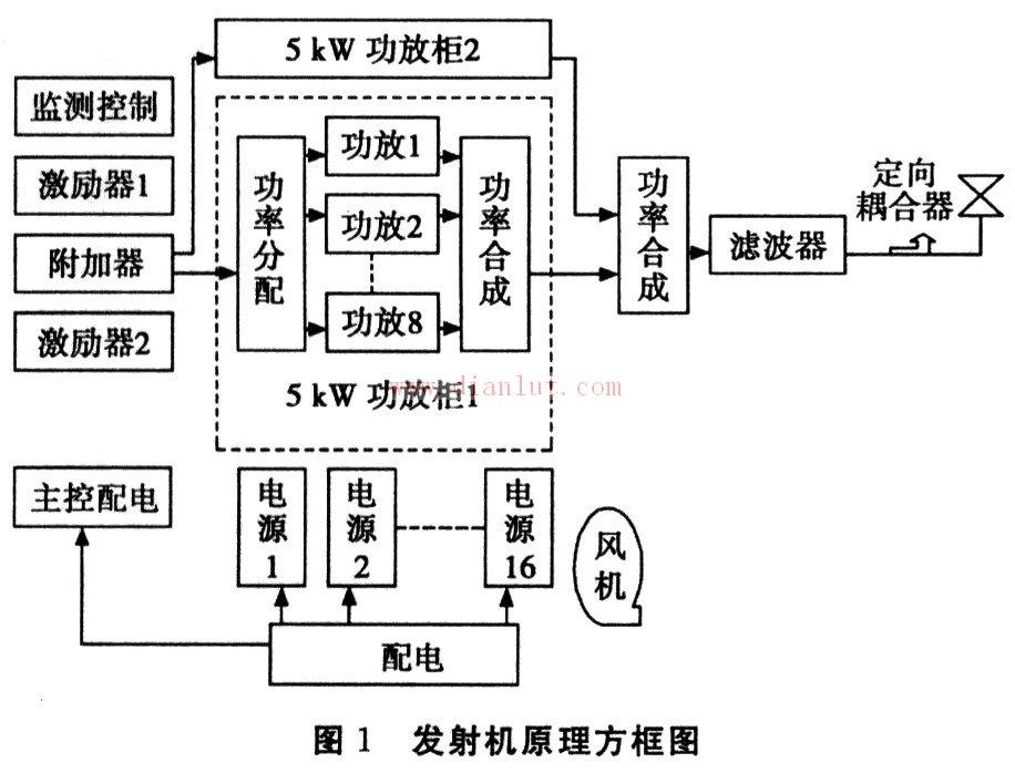 图2所示为功率模块工作原理方框图。其中功放模块采用LDMOS器件进行功率合成,输出功率750 W。其主要特点是:   (1)采用进口MOSFET管BLF368作单元内功率放大,增益高、线性好、能在较高的反射功率下运行,具有较好的温度特性,温度系数是负数;   (2)功放管输出端接有大功率环行器,在功放输出开路时,功放管不易损坏;便于维修;   (3)允许热插拔;   (4)完善的工作状态检测功能。不仅向发射机微机控制系统提供工作状态和故障信号的开关量和模拟量;同时在前面板提供工作状态检测接口;