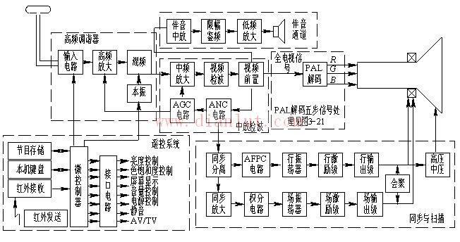 彩色电视接收机工作原理方框图基础电路 电路图 捷配电子市场网图片