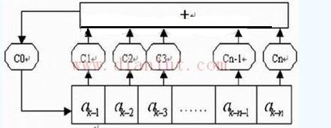 【图】基于fpga的新型误码测试仪设计基础电路 电路图