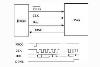 精简的FPGA编程电路设计
